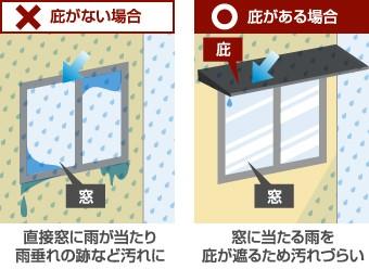 庇がある場合とない場合の窓、玄関、外壁への汚れの付着についての解説図