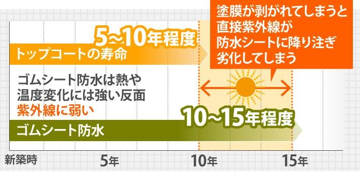 ゴムシート防水は熱や温度変化には強い反面紫外線に弱い