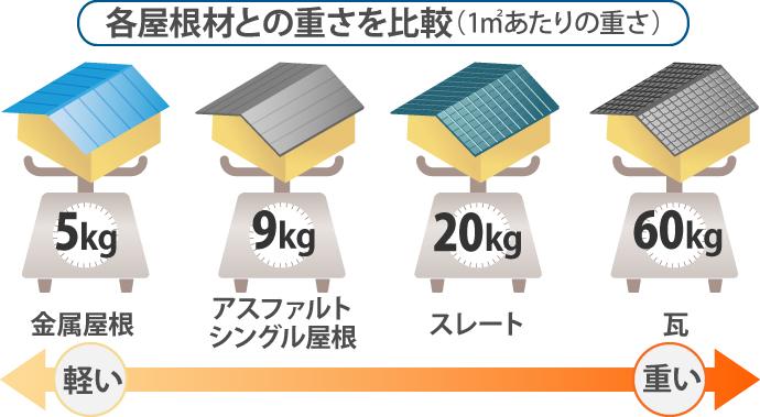 各屋根材の重量比較