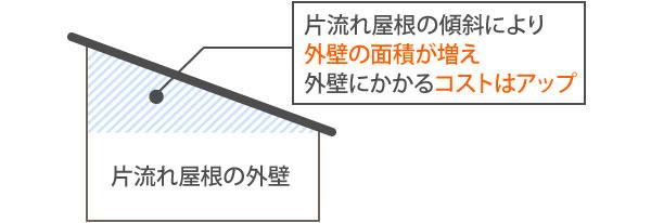 片流れ屋根は外壁の面積が増える
