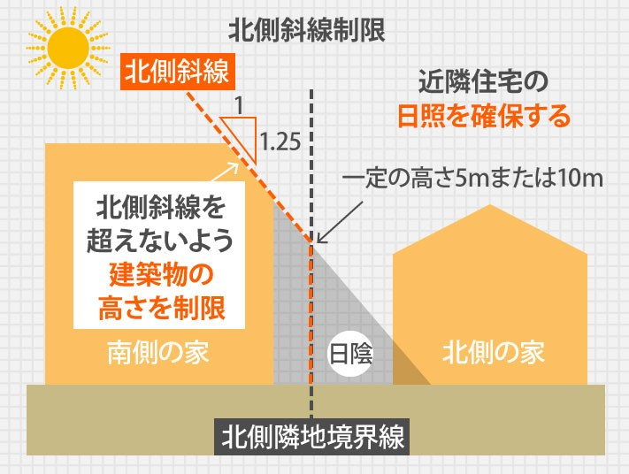 北側斜線制限の図