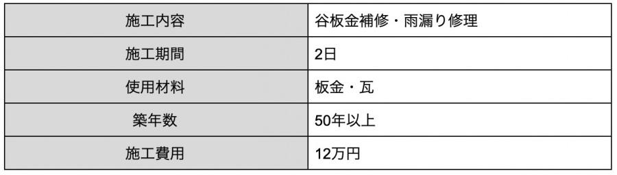 屋根の板金の価格表