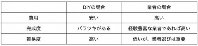 屋根工事のDIY
