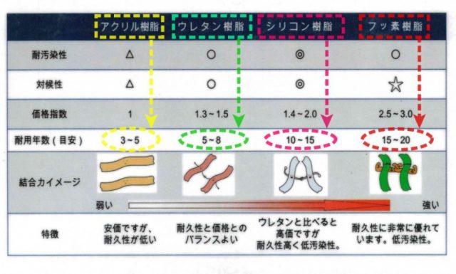 樹脂の耐久年数